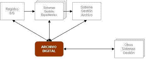 Archivo Digital